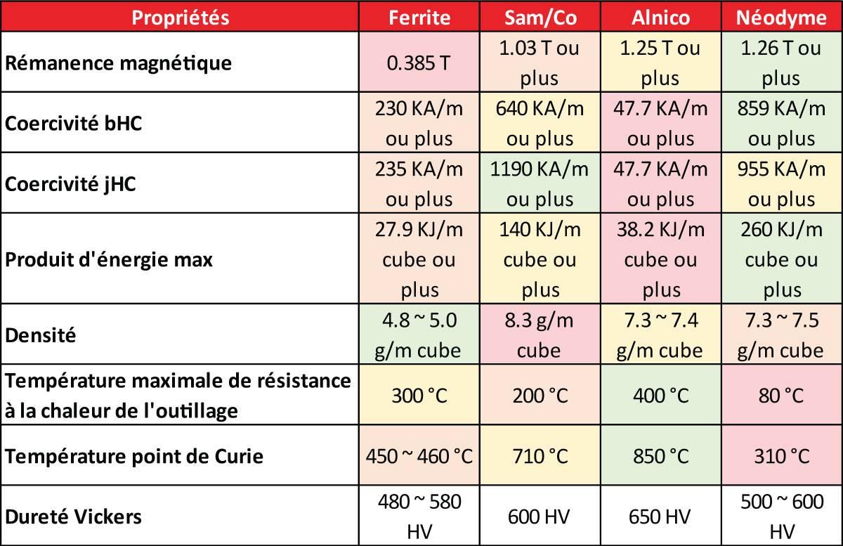 Tableau pour comprendre les différences de propriétés entre les différents aimants