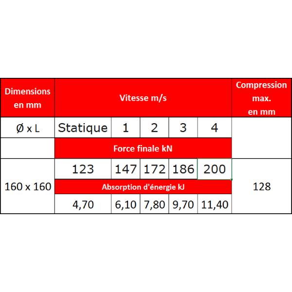 Tampon  amortisseur en polyuréthane élastomère M12 x 35 • Ø160 x 160 mm
